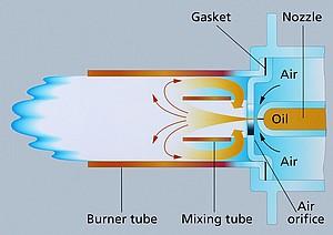 Rocket burner soot-free mixing system